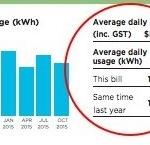 Power Bill Data Usage